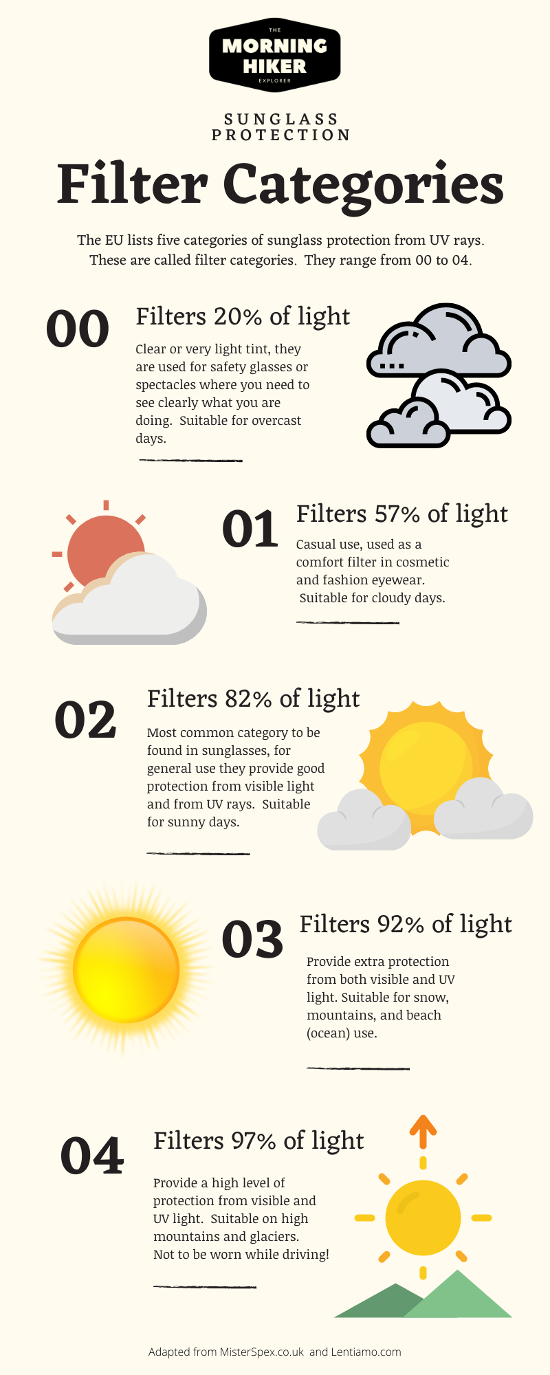 Categories of sunglass protection infographic